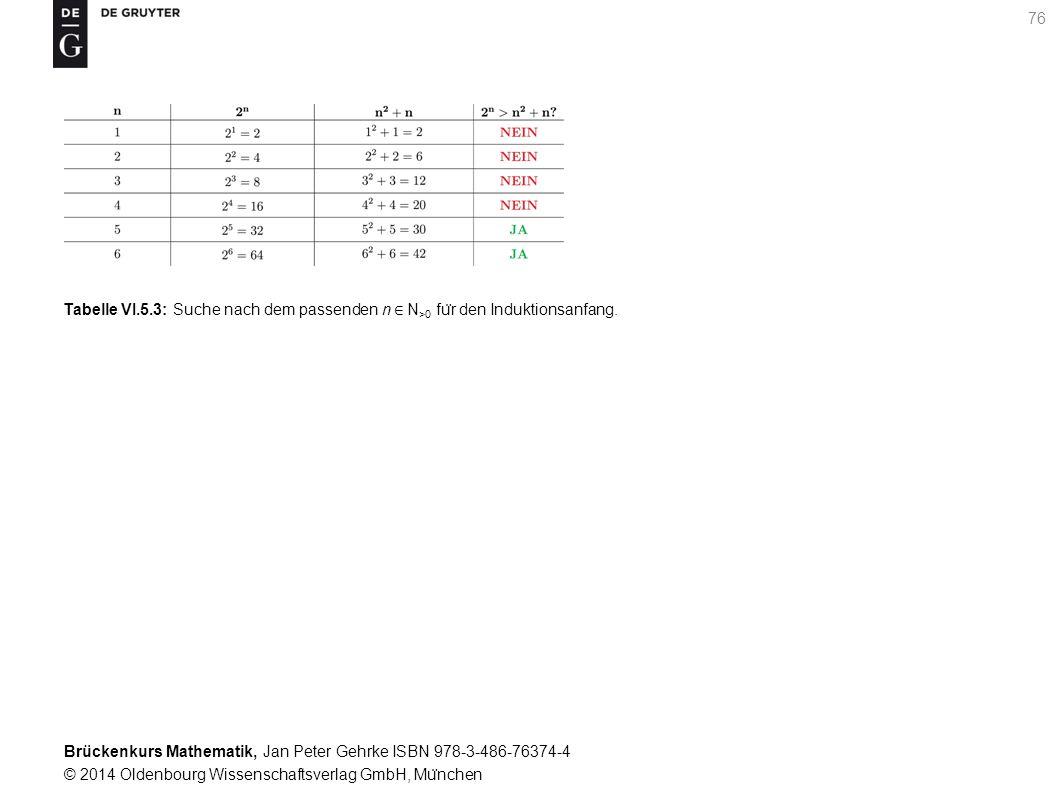 Brückenkurs Mathematik, Jan Peter Gehrke ISBN 978-3-486-76374-4 © 2014 Oldenbourg Wissenschaftsverlag GmbH, Mu ̈ nchen 76 Tabelle VI.5.3: Suche nach dem passenden n ∈ N >0 fu ̈ r den Induktionsanfang.