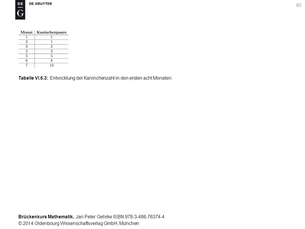 Brückenkurs Mathematik, Jan Peter Gehrke ISBN 978-3-486-76374-4 © 2014 Oldenbourg Wissenschaftsverlag GmbH, Mu ̈ nchen 80 Tabelle VI.6.3: Entwicklung der Kaninchenzahl in den ersten acht Monaten.
