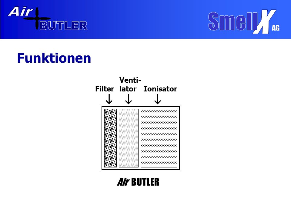AG Funktionen  Filter  Venti- lator  Ionisator Air BUTLER 