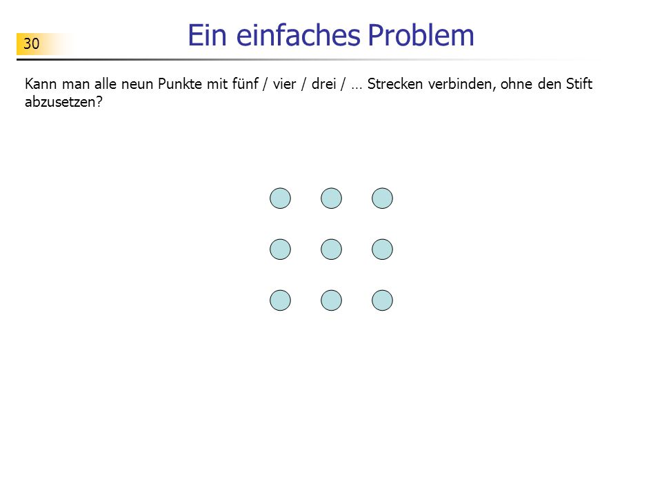 30 Ein einfaches Problem Kann man alle neun Punkte mit fünf / vier / drei / … Strecken verbinden, ohne den Stift abzusetzen