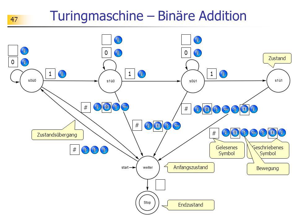 47 Turingmaschine – Binäre Addition # # # # # 0 0 111 0 Zustand Zustandsübergang Endzustand Anfangszustand Gelesenes Symbol Geschriebenes Symbol Bewegung