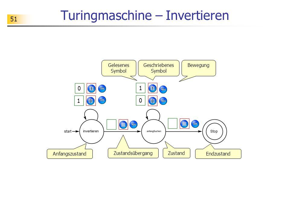 51 Turingmaschine – Invertieren 1 0 1 0 Zustand Zustandsübergang Endzustand Anfangszustand Gelesenes Symbol Geschriebenes Symbol Bewegung