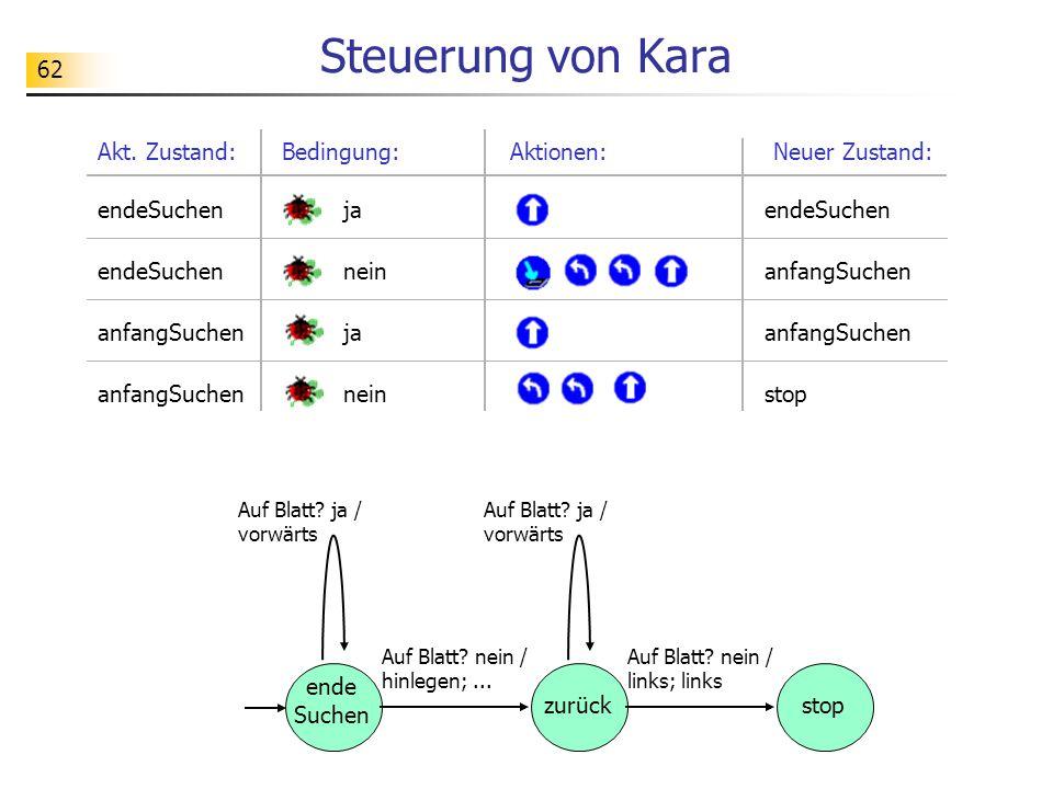 62 Steuerung von Kara Bedingung:Aktionen:Akt.