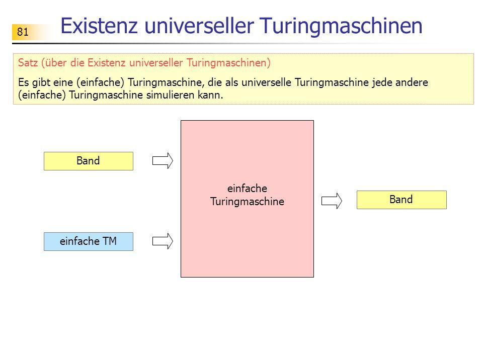 81 Existenz universeller Turingmaschinen Band einfache TM Band einfache Turingmaschine Satz (über die Existenz universeller Turingmaschinen) Es gibt eine (einfache) Turingmaschine, die als universelle Turingmaschine jede andere (einfache) Turingmaschine simulieren kann.