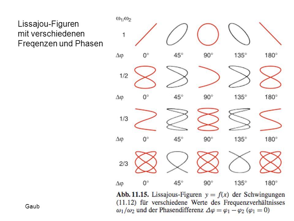 Lissajou-Figuren mit verschiedenen Freqenzen und Phasen Gaub
