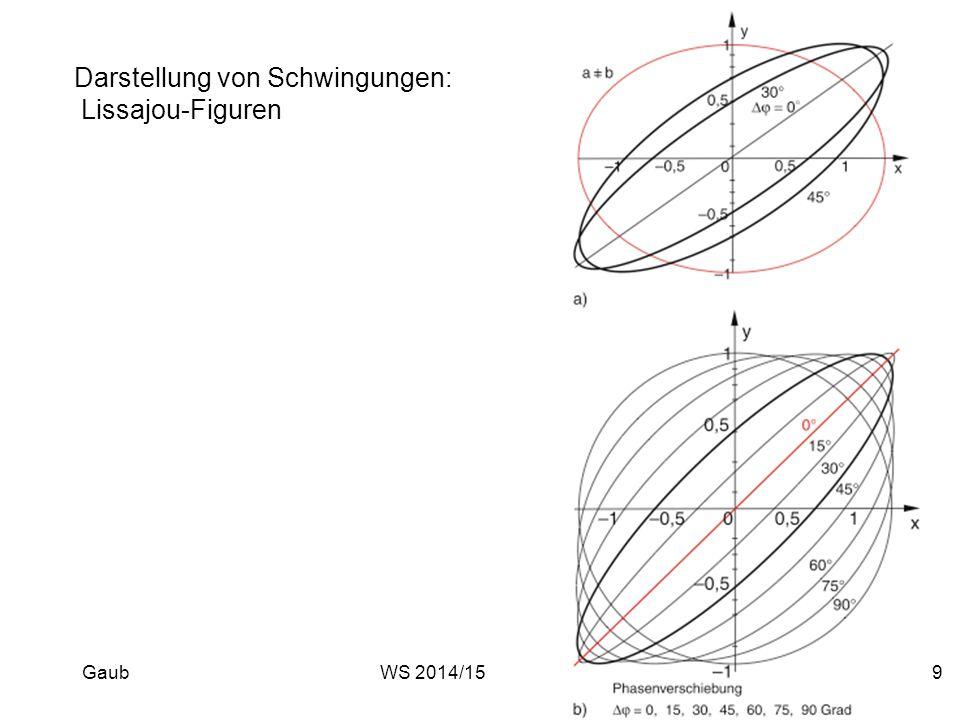 Darstellung von Schwingungen: Lissajou-Figuren Gaub9WS 2014/15
