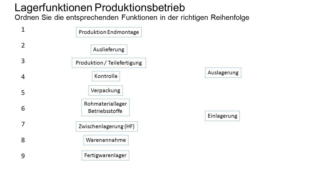 Lagerfunktionen Produktionsbetrieb - Lösung Ordnen Sie die entsprechenden Funktionen in der richtigen Reihenfolge 1 2 3 4 5 6 Warenannahme Kontrolle Verpackung Produktion / Teilefertigung Auslieferung Auslagerung Einlagerung Rohmateriallager Betriebsstoffe Zwischenlagerung (HF) Produktion Endmontage Fertigwarenlager 7 8 9