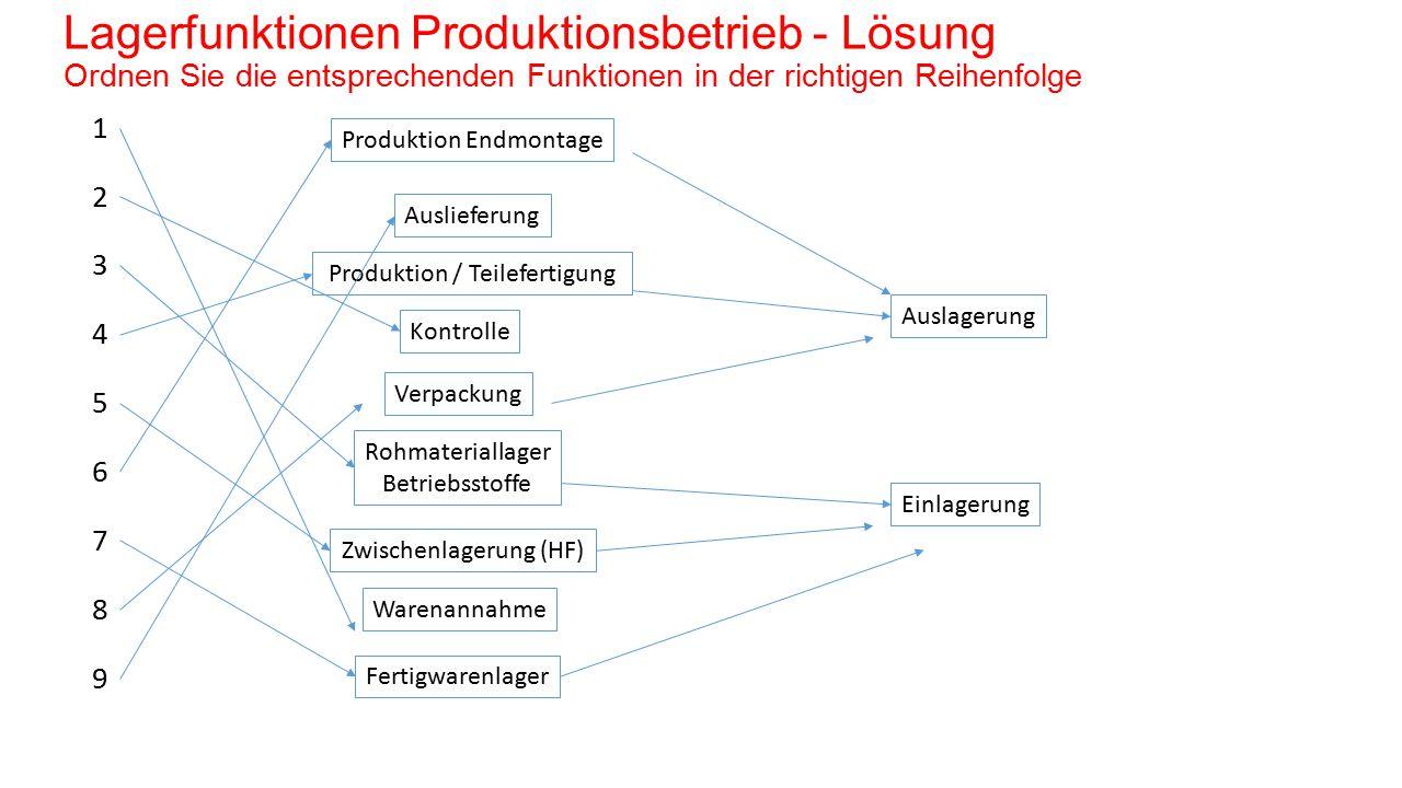 Lagerfunktionen Produktionsbetrieb - Lösung Ordnen Sie die entsprechenden Funktionen in der richtigen Reihenfolge 1 2 3 4 5 6 Warenannahme Kontrolle V