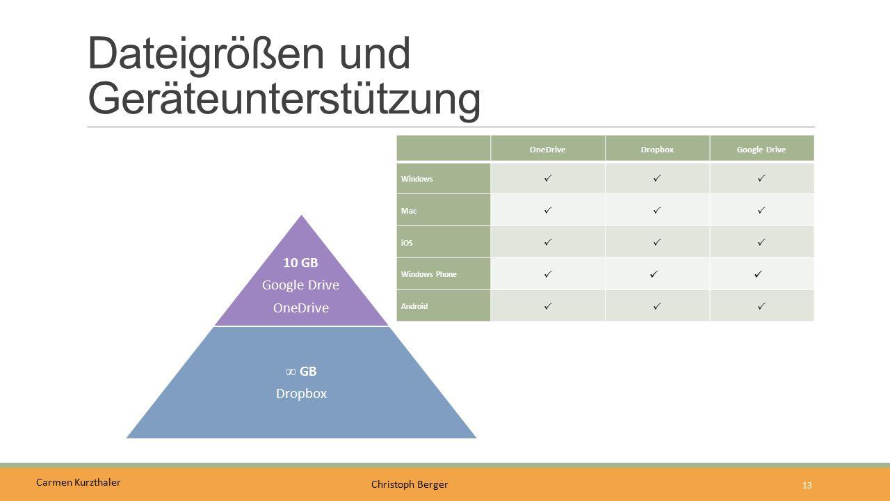 Carmen Kurzthaler Christoph Berger Dateigrößen und Geräteunterstützung 13 10 GB Google Drive OneDrive ∞ GB Dropbox OneDriveDropboxGoogle Drive Windows