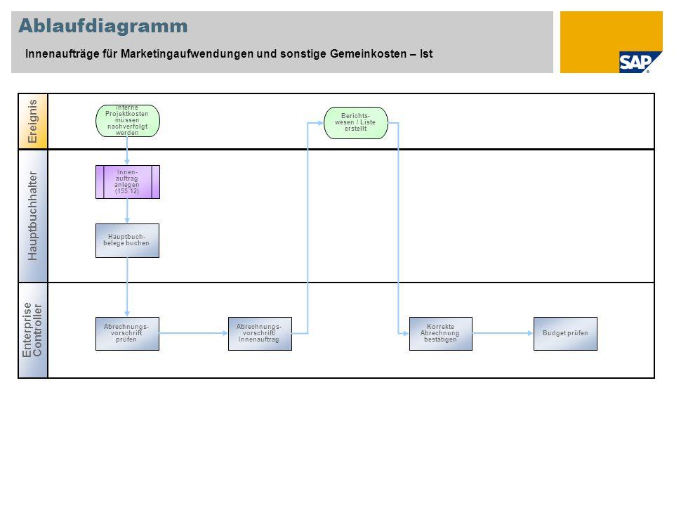 Ablaufdiagramm Innenaufträge für Marketingaufwendungen und sonstige Gemeinkosten – Ist Hauptbuchhalter Ereignis Enterprise Controller Innen- auftrag a