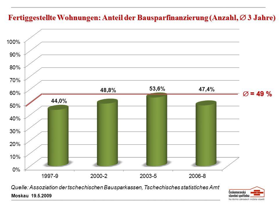Fertiggestellte Wohnungen: Anteil der Bausparfinanzierung (Anzahl,  3 Jahre) Moskau 19.5.2009  = 49 % Quelle: Assoziation der tschechischen Bauspark