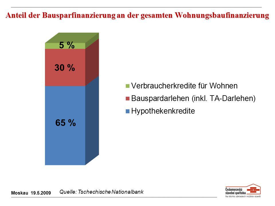 Anteil der Bausparfinanzierung an der gesamten Wohnungsbaufinanzierung Moskau 19.5.2009 65 % 30 % 5 % Quelle: Tschechische Nationalbank