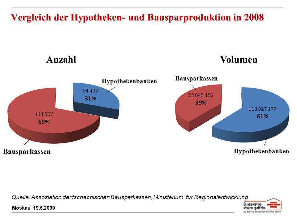 Vergleich der Hypotheken- und Bausparproduktion in 2008 Moskau 19.5.2009 Anzahl Bausparkassen Hypothekenbanken Bausparkassen Volumen Quelle: Assoziati