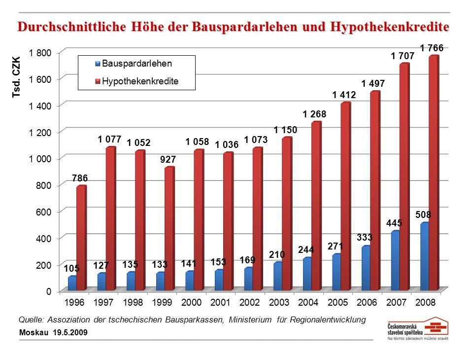 Durchschnittliche Höhe der Bauspardarlehen und Hypothekenkredite Moskau 19.5.2009 Tsd. CZK Quelle: Assoziation der tschechischen Bausparkassen, Minist