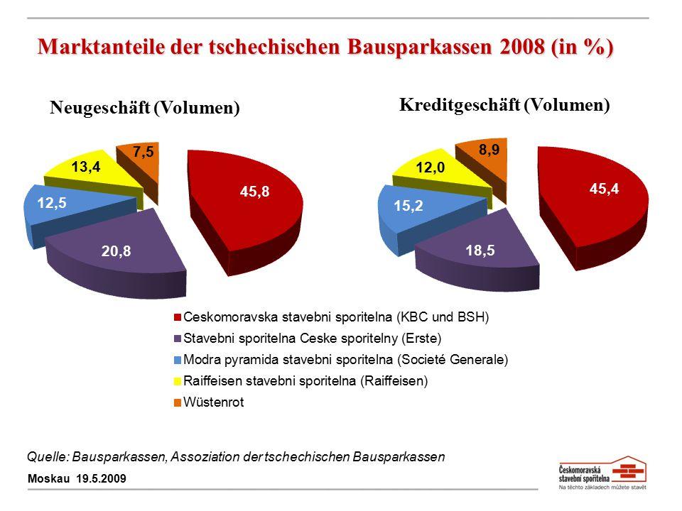 Marktanteile der tschechischen Bausparkassen 2008 (in %) Moskau 19.5.2009 Neugeschäft (Volumen) Kreditgeschäft (Volumen) Quelle: Bausparkassen, Assozi