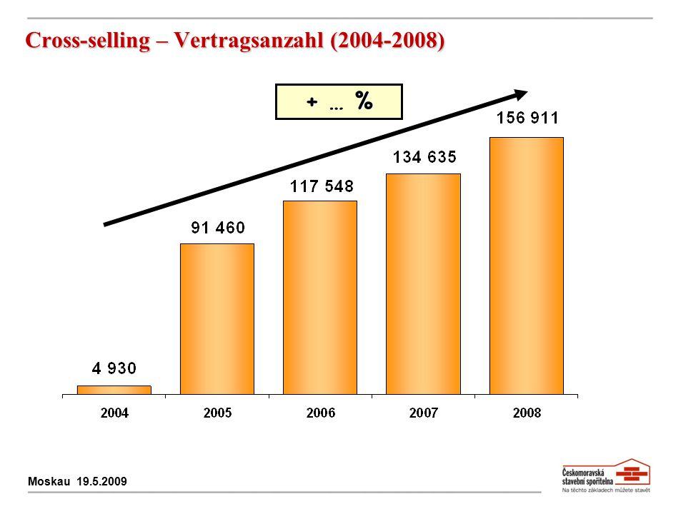 + … % Cross-selling – Vertragsanzahl (2004-2008) Moskau 19.5.2009