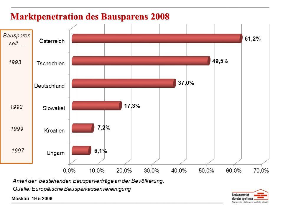Marktpenetration des Bausparens 2008 Moskau 19.5.2009 Anteil der bestehenden Bausparverträge an der Bevölkerung. Quelle: Europäische Bausparkassenvere