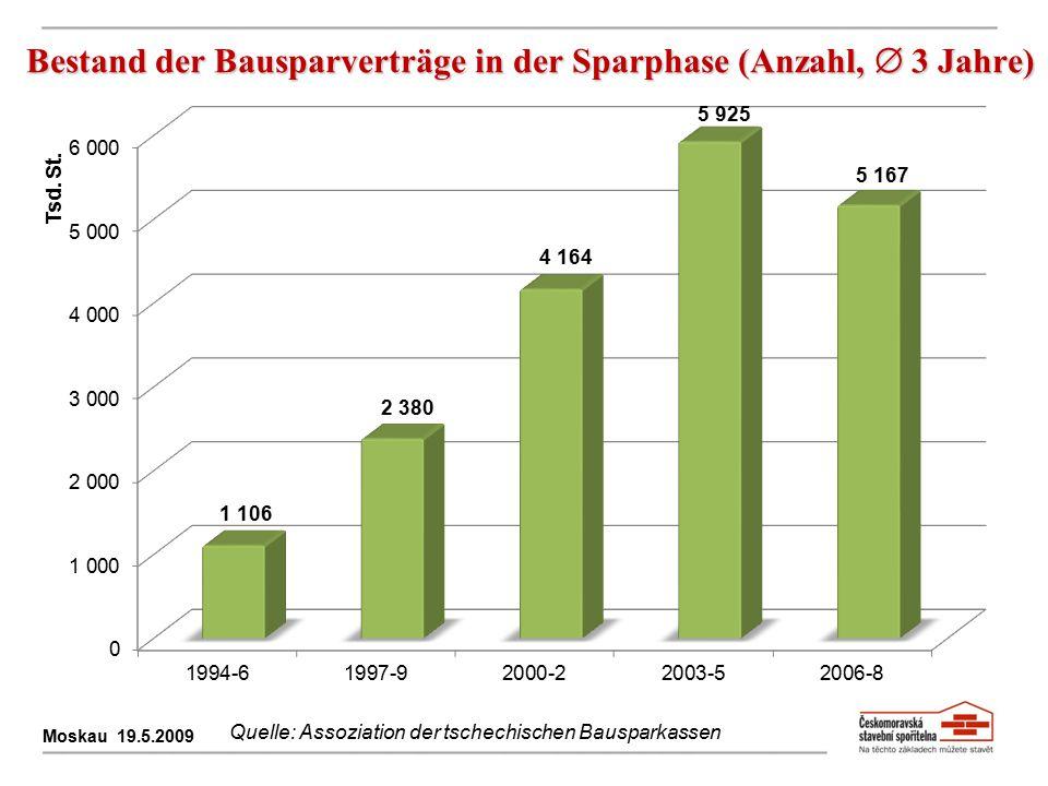 Bestand der Bausparverträge in der Sparphase (Anzahl,  3 Jahre) Moskau 19.5.2009 Quelle: Assoziation der tschechischen Bausparkassen
