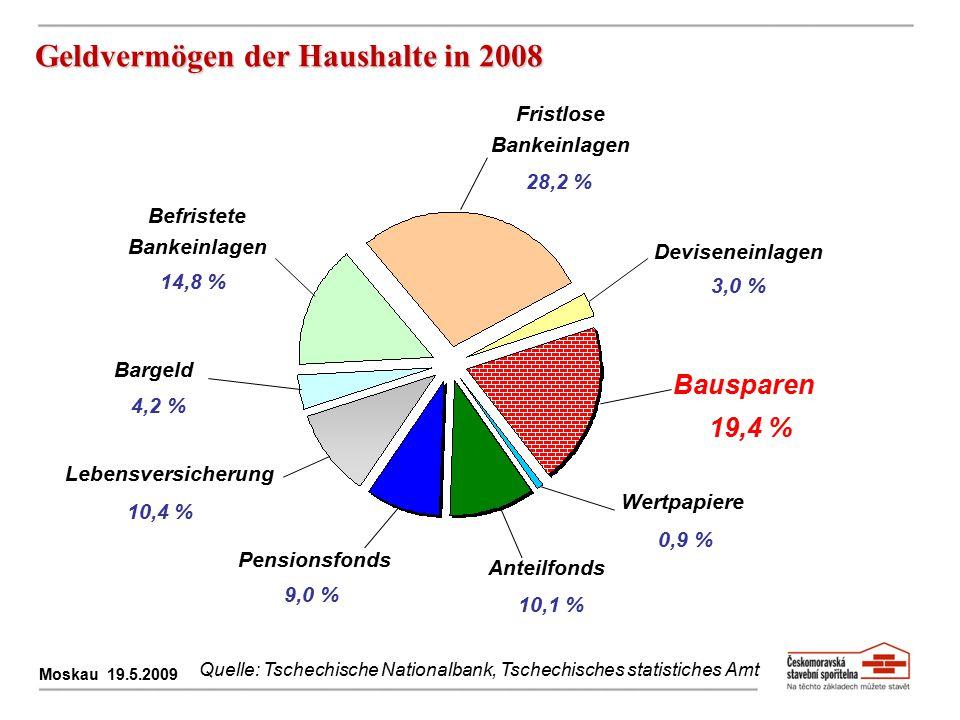 Geldvermögen der Haushalte in 2008 Moskau 19.5.2009 Quelle: Tschechische Nationalbank, Tschechisches statistiches Amt Fristlose Bankeinlagen 28,2 % De