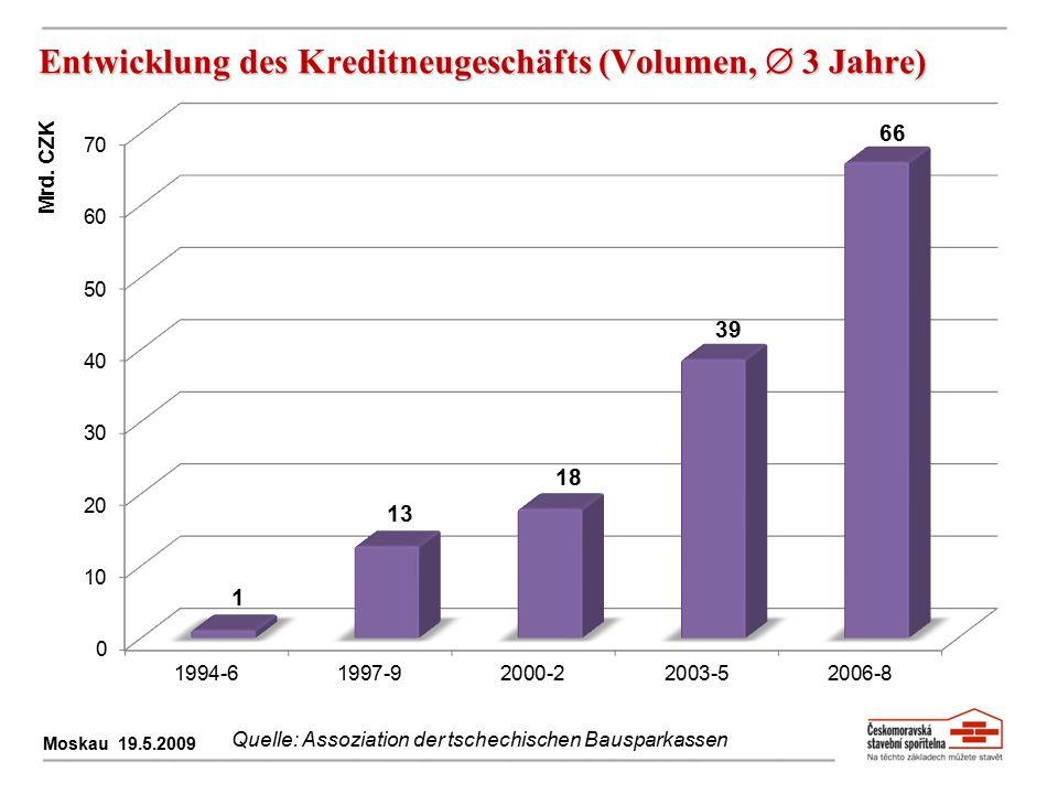 Entwicklung des Kreditneugeschäfts (Volumen,  3 Jahre) Moskau 19.5.2009 Quelle: Assoziation der tschechischen Bausparkassen