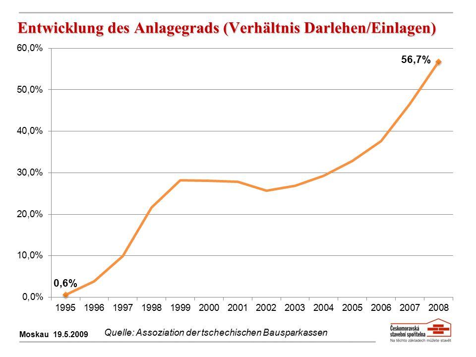 Entwicklung des Anlagegrads (Verhältnis Darlehen/Einlagen) Moskau 19.5.2009 Quelle: Assoziation der tschechischen Bausparkassen