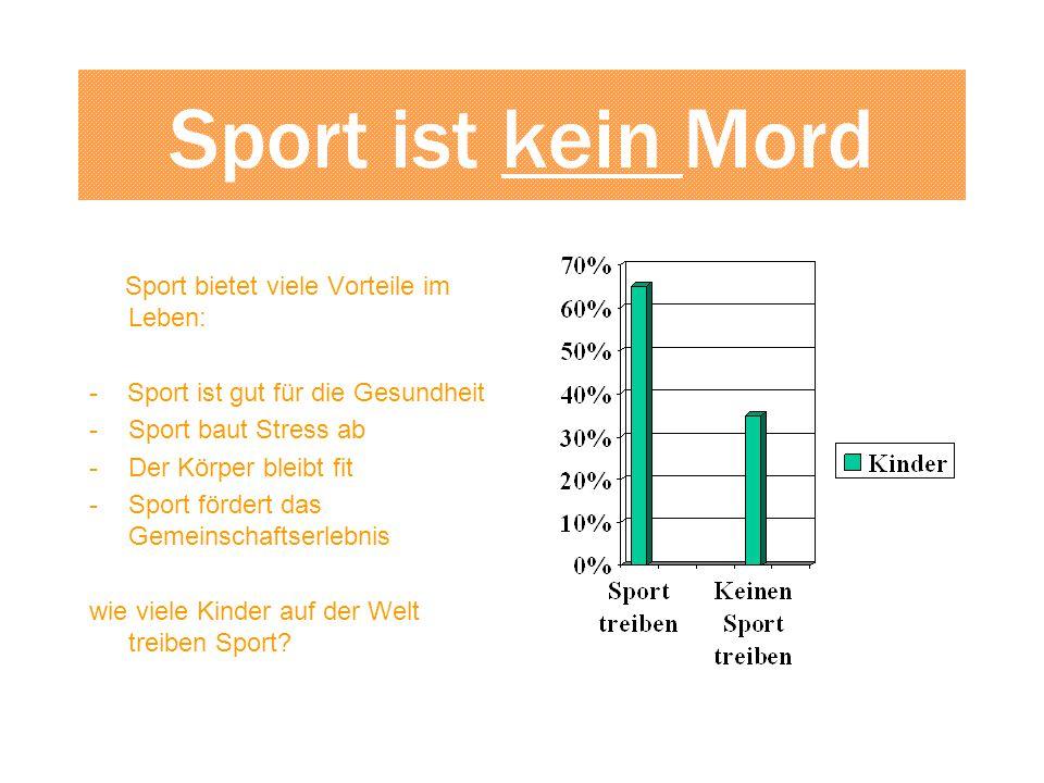 Sport ist kein Mord Sport bietet viele Vorteile im Leben: - Sport ist gut für die Gesundheit -Sport baut Stress ab -Der Körper bleibt fit -Sport fördert das Gemeinschaftserlebnis wie viele Kinder auf der Welt treiben Sport?