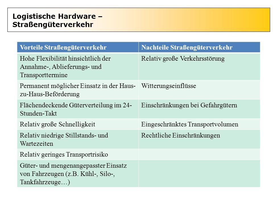 Logistische Hardware – Straßengüterverkehr Vorteile StraßengüterverkehrNachteile Straßengüterverkehr Hohe Flexibilität hinsichtlich der Annahme-, Abli