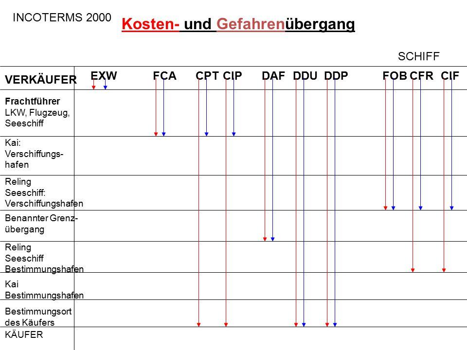 INCOTERMS 2000 Kosten- und Gefahrenübergang EXWFCAFOBCFRCIFCPTCIPDAFDDUDDP Frachtführer LKW, Flugzeug, Seeschiff Kai: Verschiffungs- hafen Reling Sees