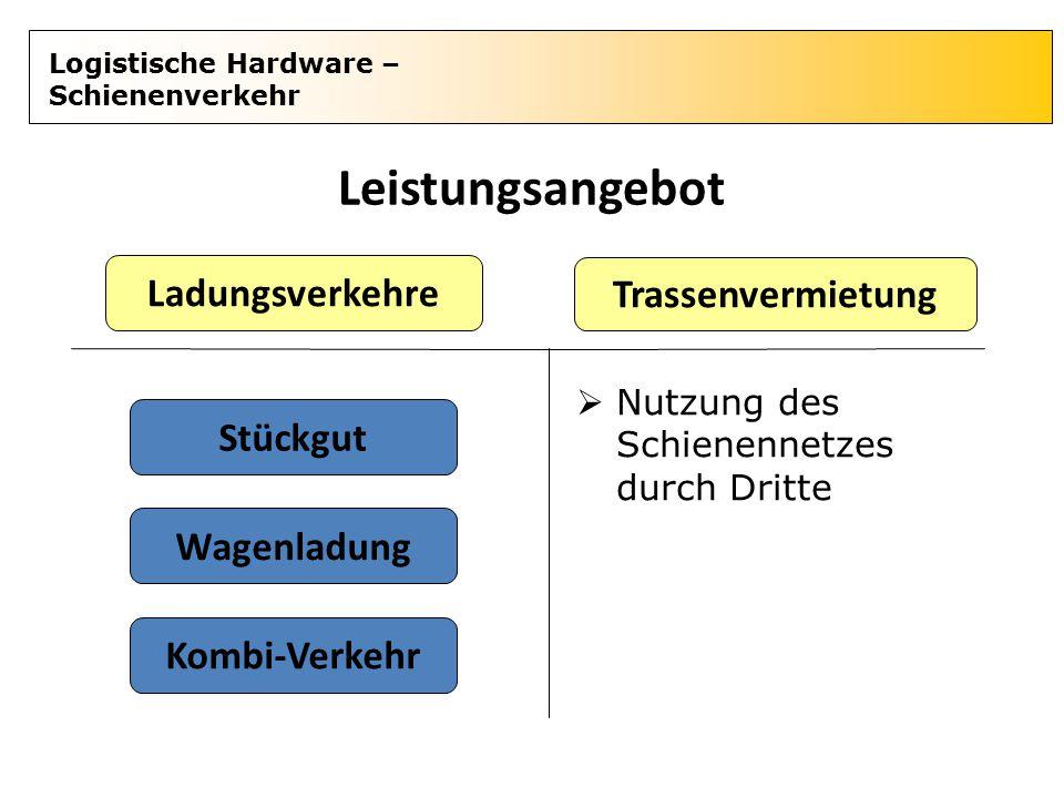 Logistische Hardware – Schienenverkehr Leistungsangebot Ladungsverkehre Trassenvermietung Stückgut Wagenladung Kombi-Verkehr  Nutzung des Schienennet