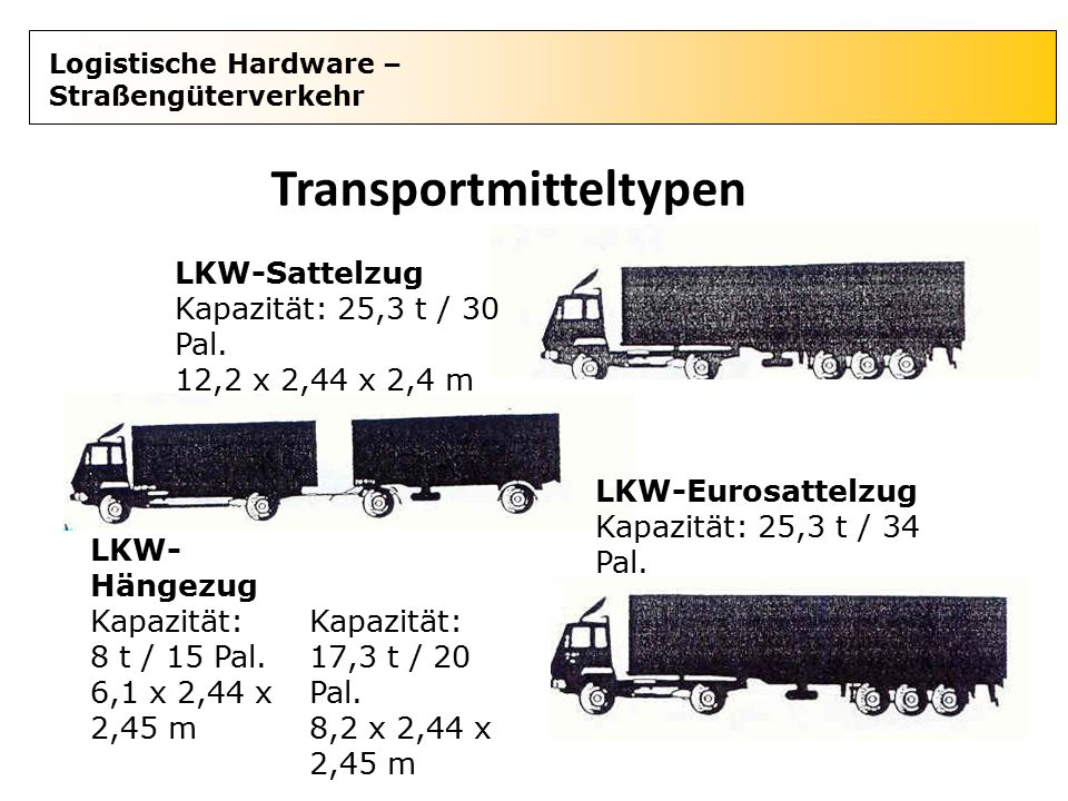 Logistische Hardware – Straßengüterverkehr Transportmitteltypen LKW-Sattelzug Kapazität: 25,3 t / 30 Pal. 12,2 x 2,44 x 2,4 m LKW- Hängezug Kapazität: