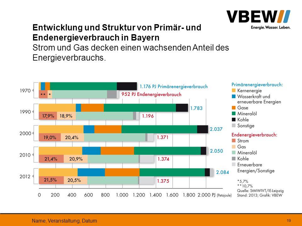 Entwicklung und Struktur von Primär- und Endenergieverbrauch in Bayern Strom und Gas decken einen wachsenden Anteil des Energieverbrauchs. Name, Veran