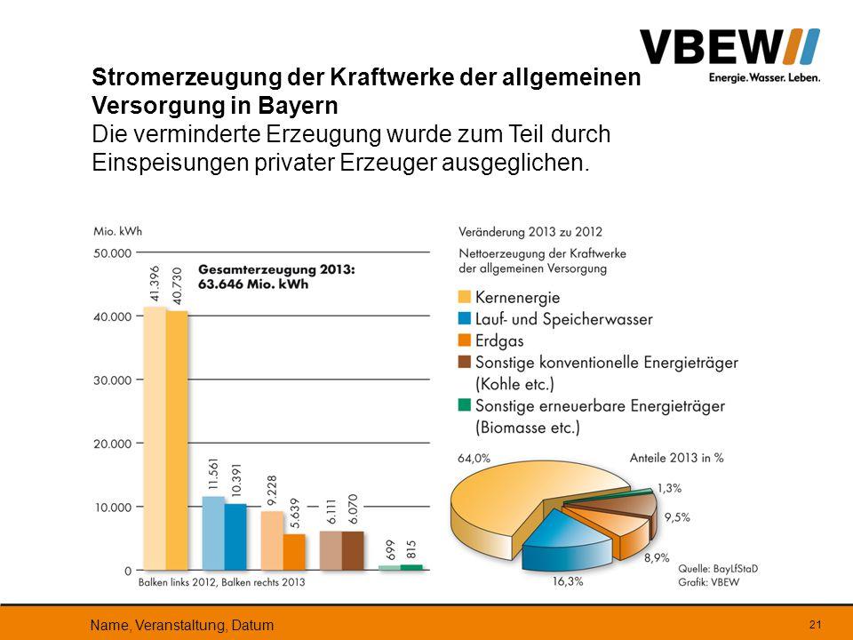 Stromerzeugung der Kraftwerke der allgemeinen Versorgung in Bayern Die verminderte Erzeugung wurde zum Teil durch Einspeisungen privater Erzeuger ausg