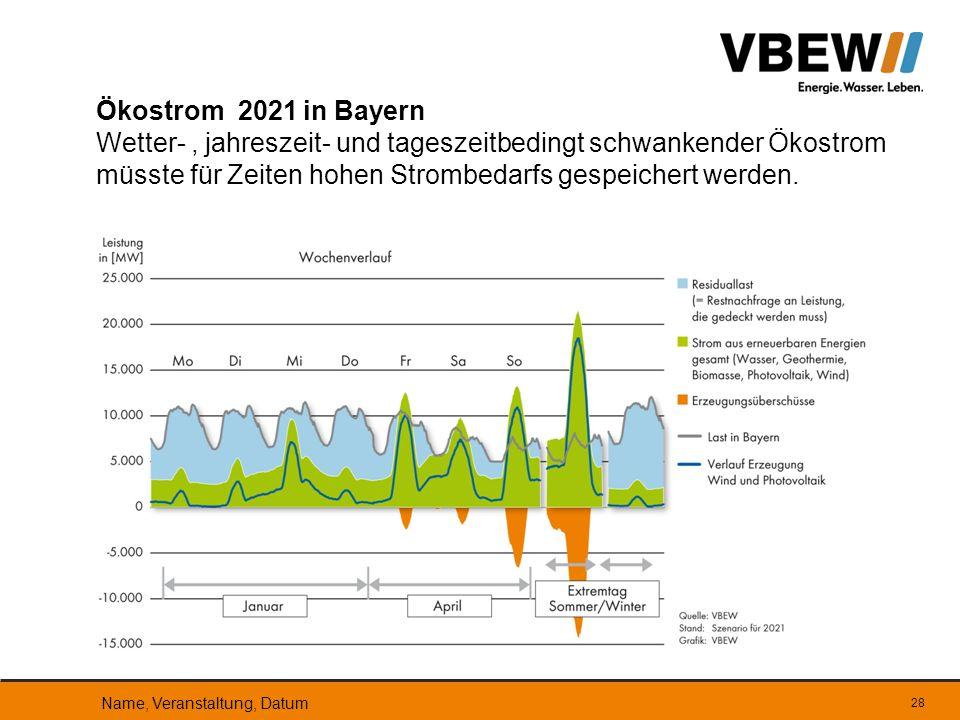 28 Ökostrom 2021 in Bayern Wetter-, jahreszeit- und tageszeitbedingt schwankender Ökostrom müsste für Zeiten hohen Strombedarfs gespeichert werden. Na