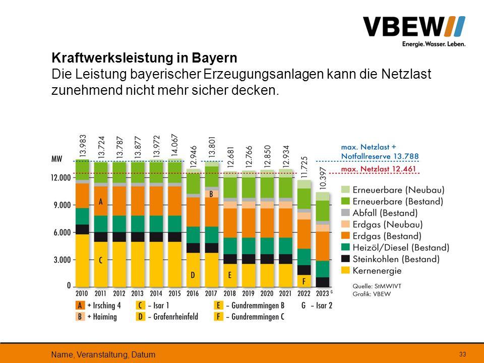 33 Kraftwerksleistung in Bayern Die Leistung bayerischer Erzeugungsanlagen kann die Netzlast zunehmend nicht mehr sicher decken. Name, Veranstaltung,
