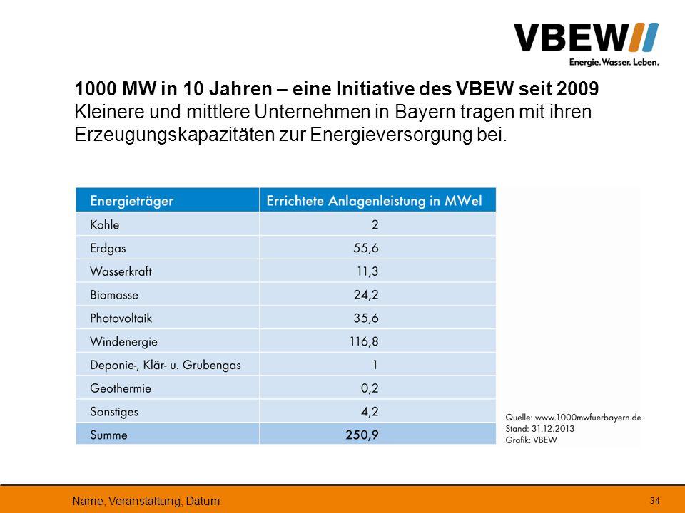 1000 MW in 10 Jahren – eine Initiative des VBEW seit 2009 Kleinere und mittlere Unternehmen in Bayern tragen mit ihren Erzeugungskapazitäten zur Energ