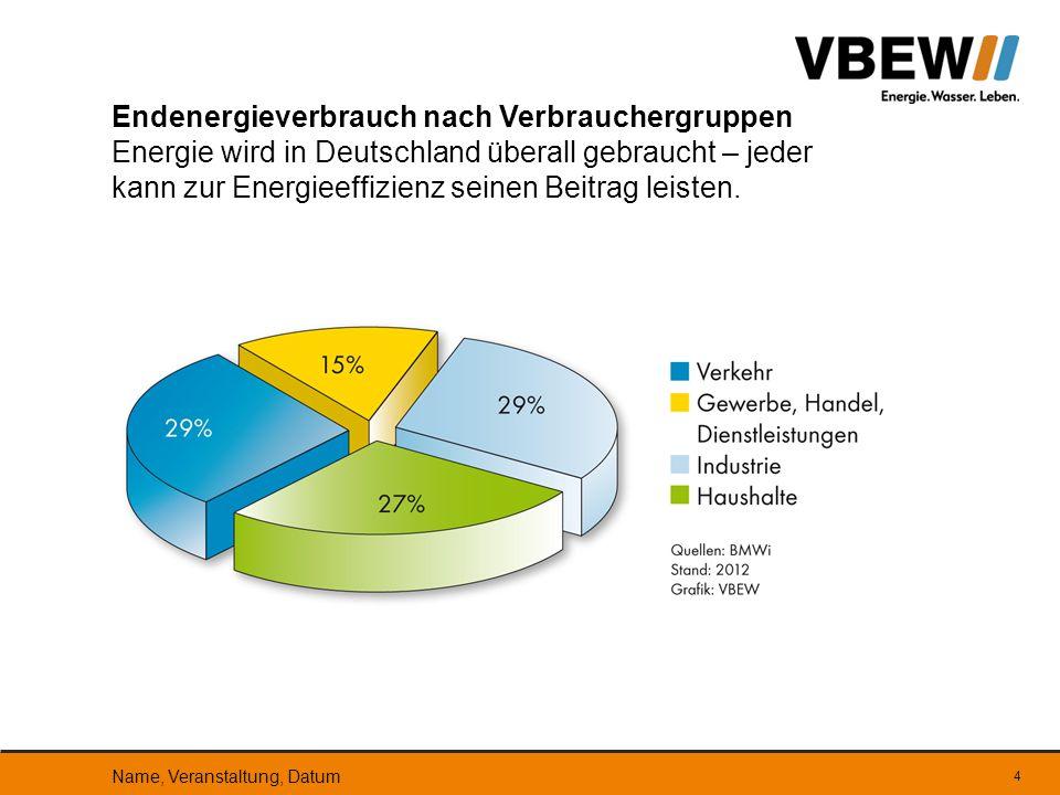 Endenergieverbrauch nach Verbrauchergruppen Energie wird in Deutschland überall gebraucht – jeder kann zur Energieeffizienz seinen Beitrag leisten. Na