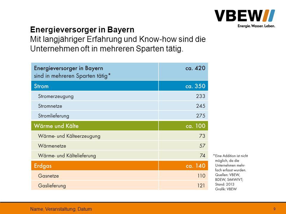 9 Energieversorger in Bayern Mit langjähriger Erfahrung und Know-how sind die Unternehmen oft in mehreren Sparten tätig. Name, Veranstaltung, Datum