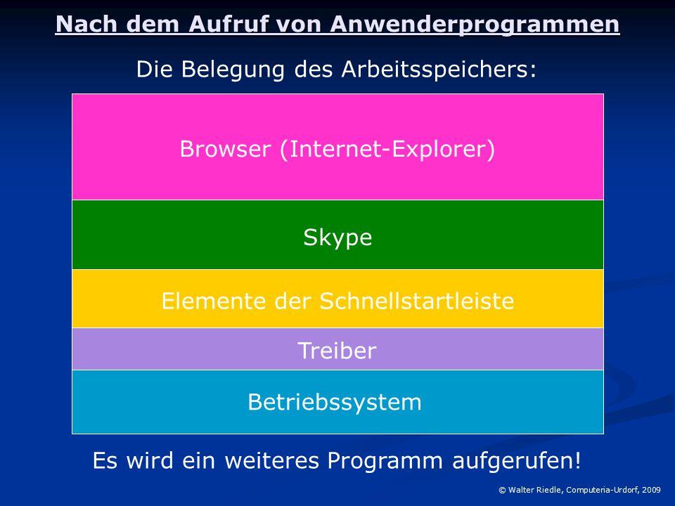 Nach dem Aufruf von Anwenderprogrammen © Walter Riedle, Computeria-Urdorf, 2009 Betriebssystem Treiber Elemente der Schnellstartleiste Die Belegung des Arbeitsspeichers: Skype Browser (Internet-Explorer) Es wird ein weiteres Programm aufgerufen!