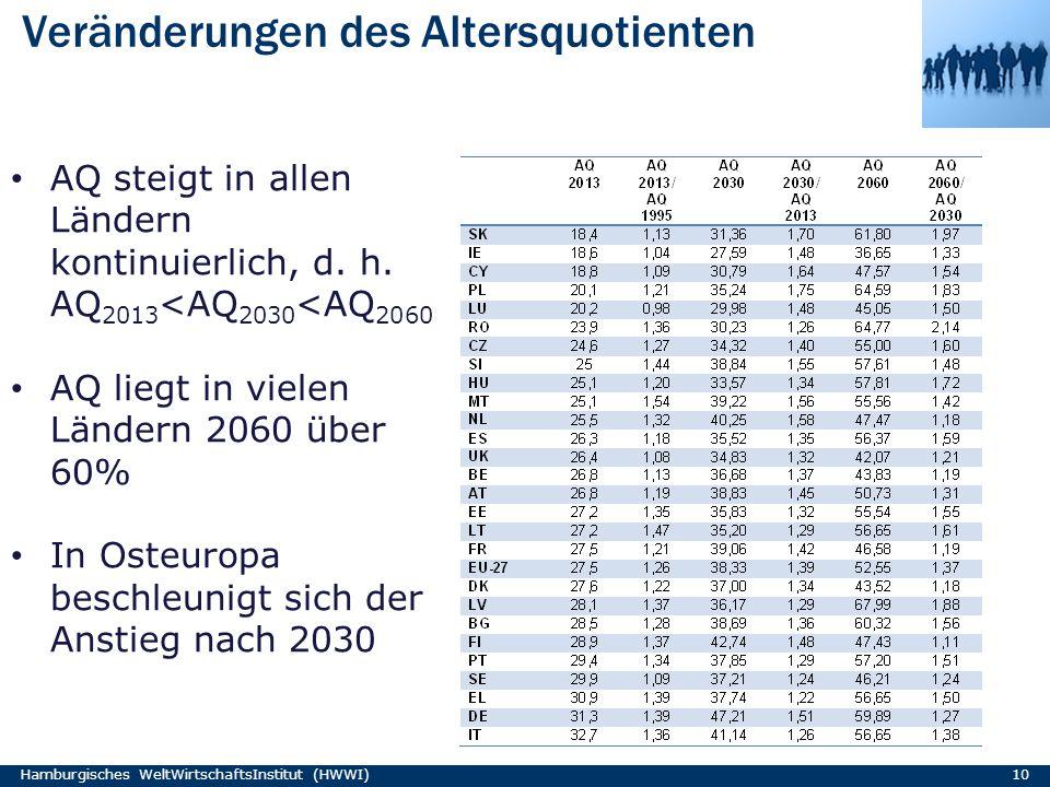 Veränderungen des Altersquotienten Hamburgisches WeltWirtschaftsInstitut (HWWI) 10 AQ steigt in allen Ländern kontinuierlich, d. h. AQ 2013 <AQ 2030 <