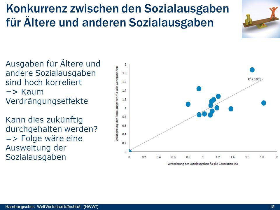 Konkurrenz zwischen den Sozialausgaben für Ältere und anderen Sozialausgaben Ausgaben für Ältere und andere Sozialausgaben sind hoch korreliert => Kau