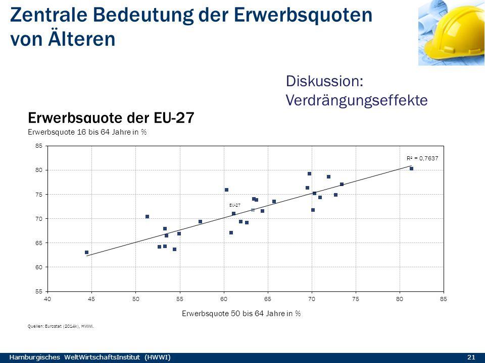 Zentrale Bedeutung der Erwerbsquoten von Älteren Hamburgisches WeltWirtschaftsInstitut (HWWI) 21 Diskussion: Verdrängungseffekte