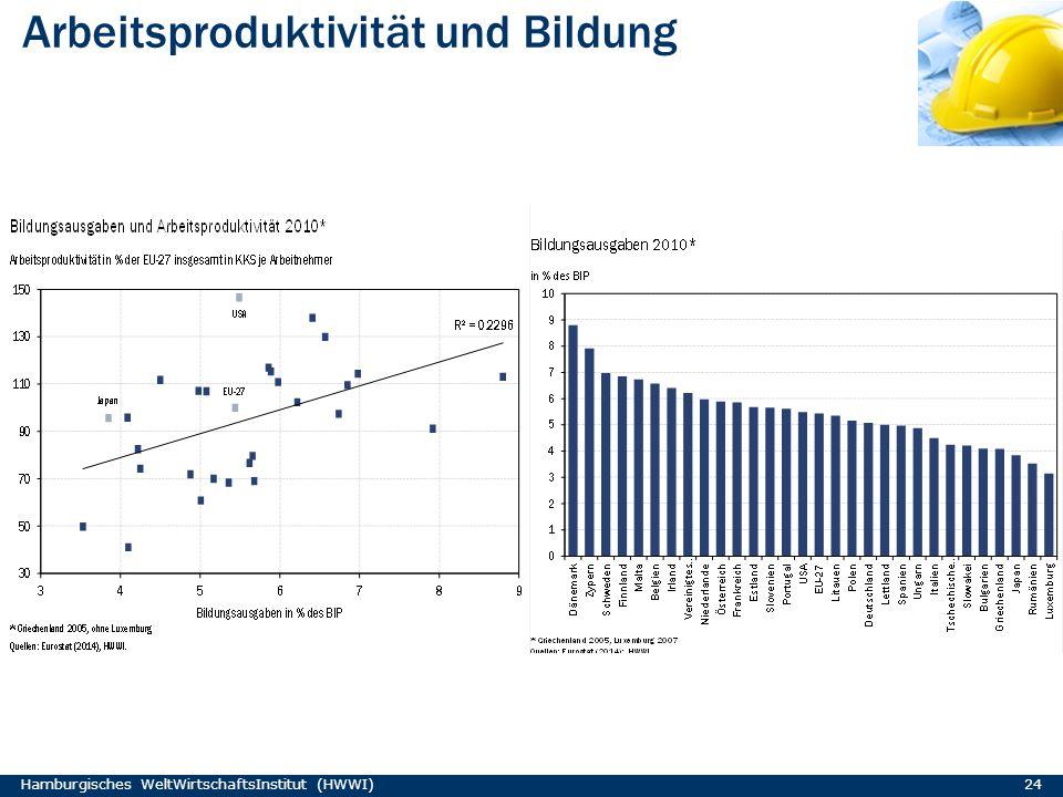 Arbeitsproduktivität und Bildung Hamburgisches WeltWirtschaftsInstitut (HWWI) 24