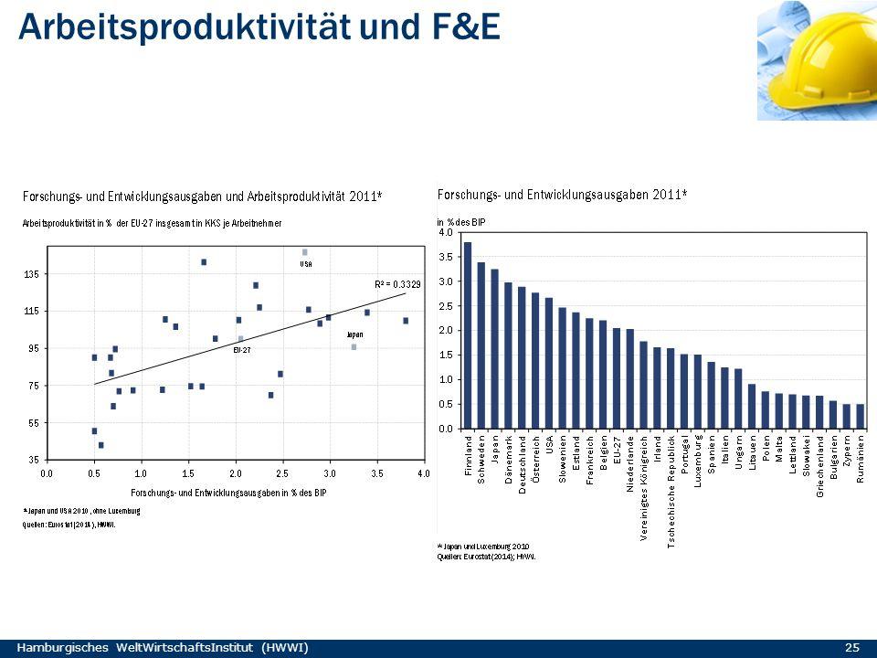 Arbeitsproduktivität und F&E Hamburgisches WeltWirtschaftsInstitut (HWWI) 25