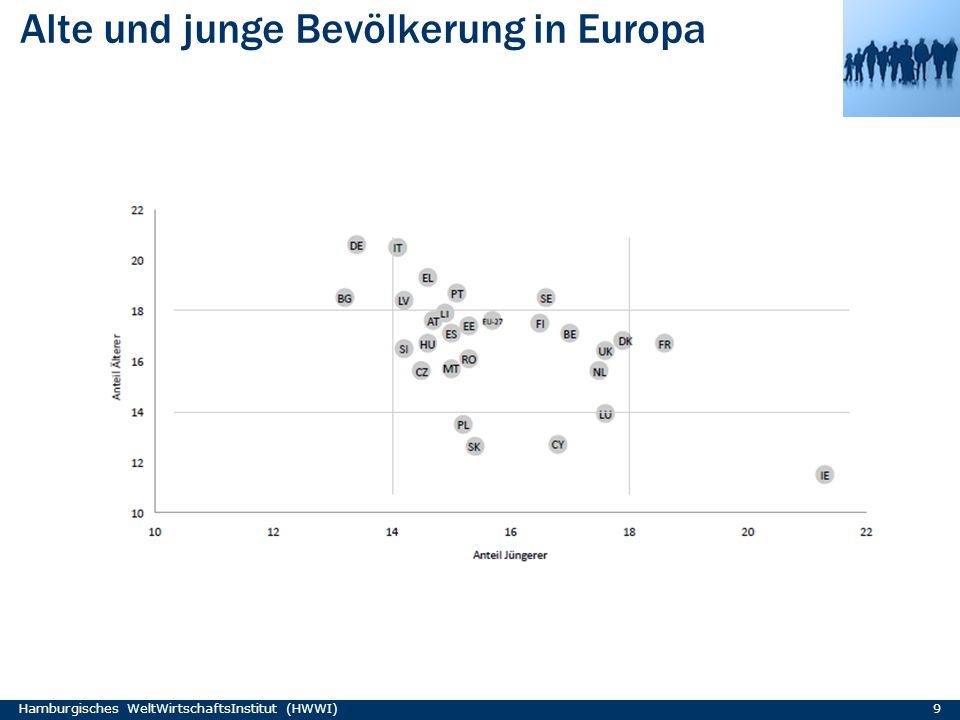 Alte und junge Bevölkerung in Europa Hamburgisches WeltWirtschaftsInstitut (HWWI) 9