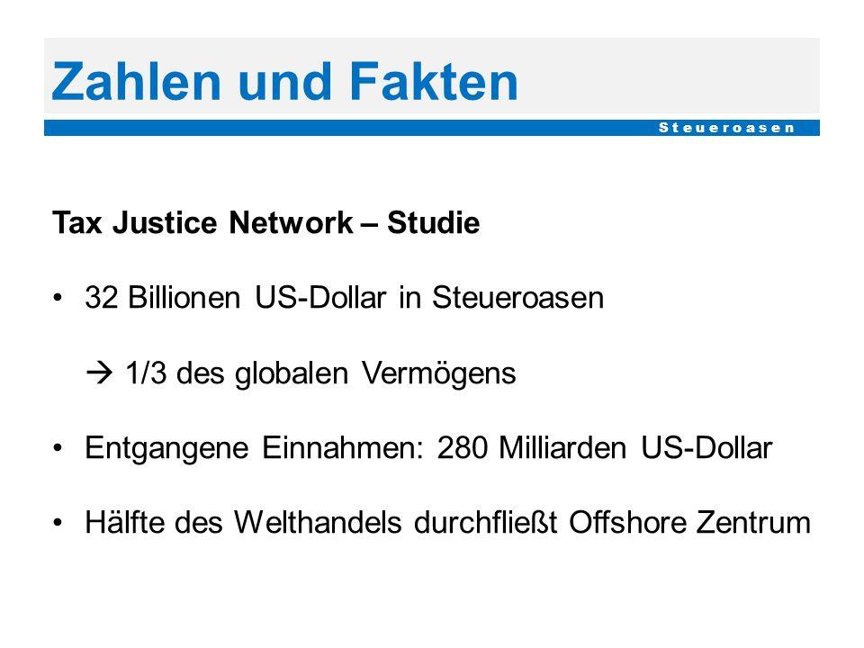 Zahlen und Fakten Tax Justice Network – Studie 32 Billionen US-Dollar in Steueroasen  1/3 des globalen Vermögens Entgangene Einnahmen: 280 Milliarden