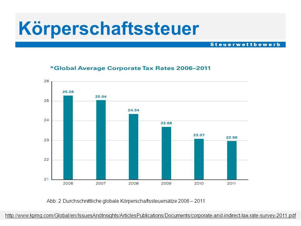 Körperschaftssteuer http://www.kpmg.com/Global/en/IssuesAndInsights/ArticlesPublications/Documents/corporate-and-indirect-tax-rate-survey-2011.pdf Abb