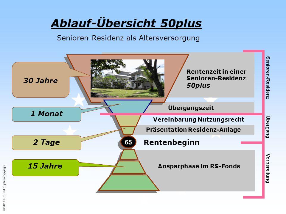 © 2014 Projekt 50plus copyright Von der Idee zum Traum...