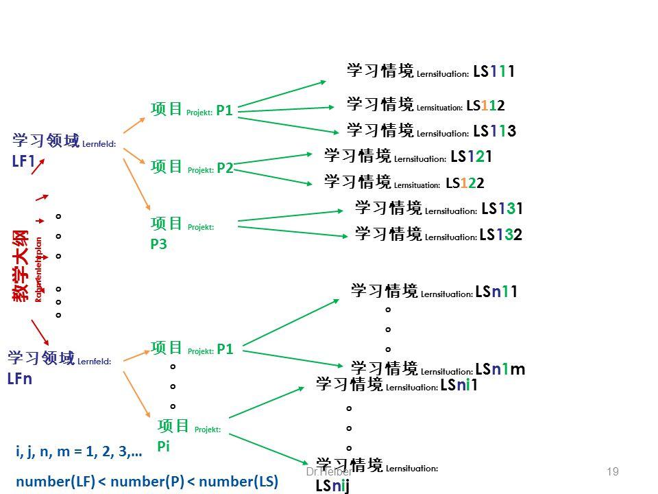 学习领域 Lernfeld: LF1 学习领域 Lernfeld: LFn 项目 Projekt: P1 项目 Projekt: P2 项目 Projekt: P3 项目 Projekt: P1 项目 Projekt: Pi 学习情境 Lernsituation: LS111 学习情境 Lernsi
