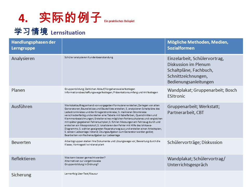 学习情境 Lernsituation 4. 实际的例子 Ein praktisches Beispiel Dr.Heiber38 Handlungsphasen der Lerngruppe Mögliche Methoden, Medien, Sozialformen Analysieren Sc