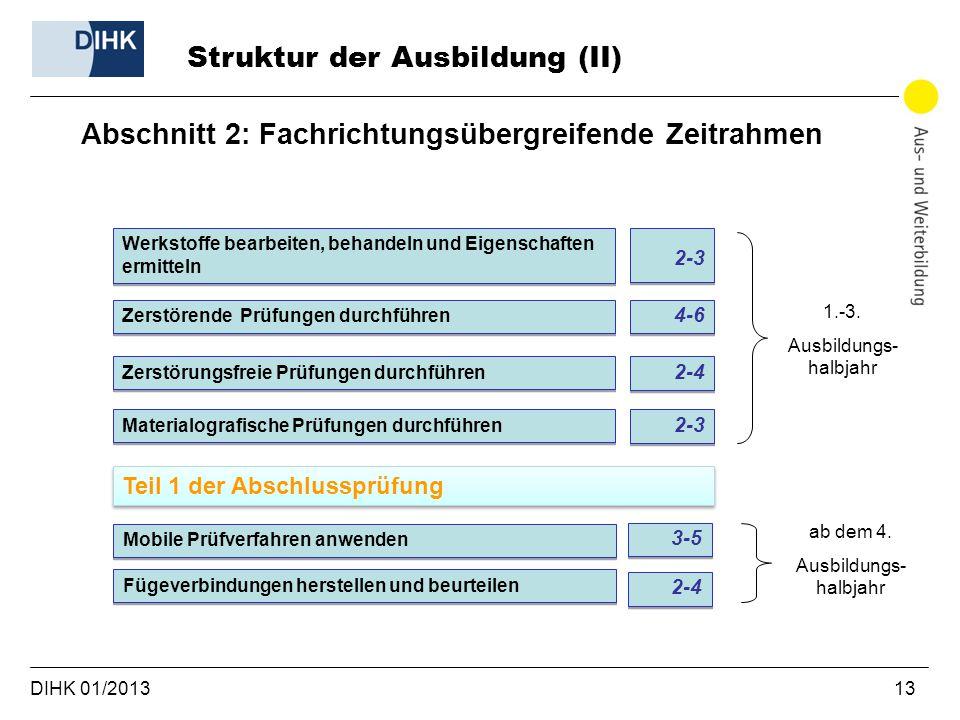DIHK 01/2013 13 Struktur der Ausbildung (II) Abschnitt 2: Fachrichtungsübergreifende Zeitrahmen Werkstoffe bearbeiten, behandeln und Eigenschaften erm